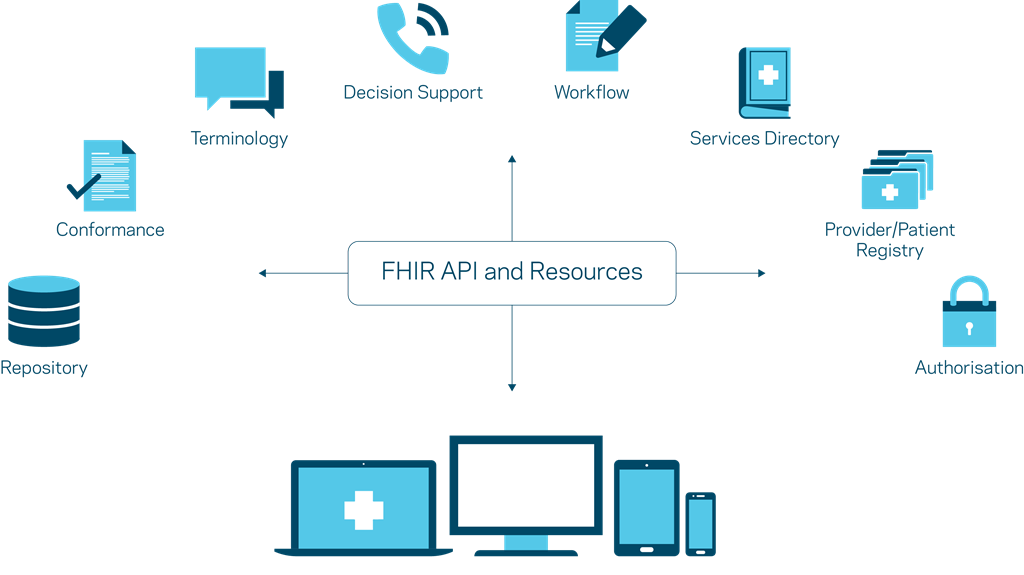 FHIR_diagram ROW.png